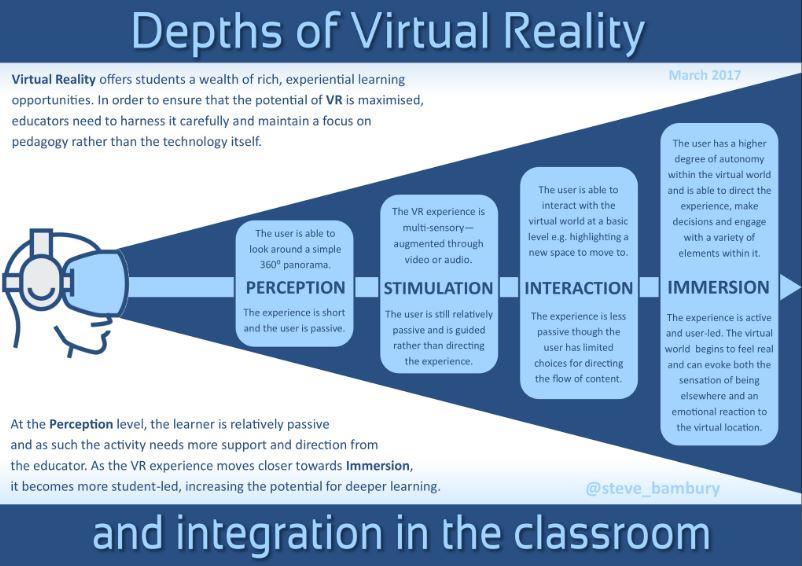 Steve Bambury Blog - Depths of VR.JPG
