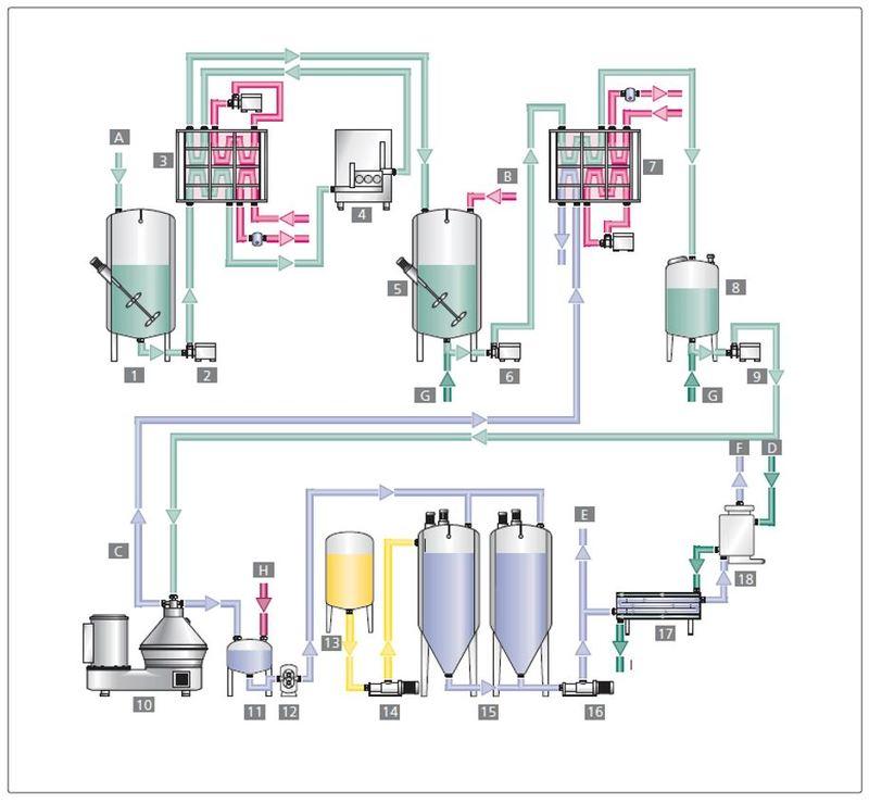 Производство двойного сливочного сыра DairyTech