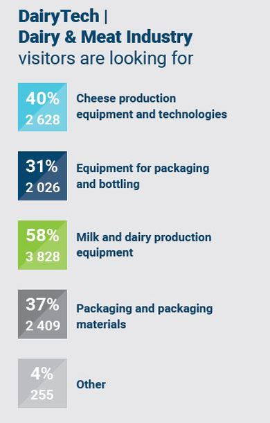 DairyTech products