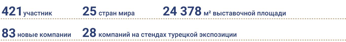 Участники RosUpack 2021