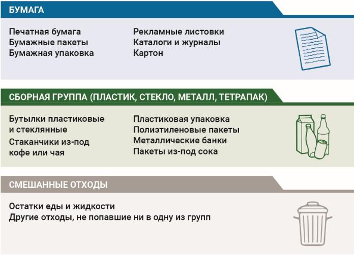 Раздельный сбор на RosUpack 2021