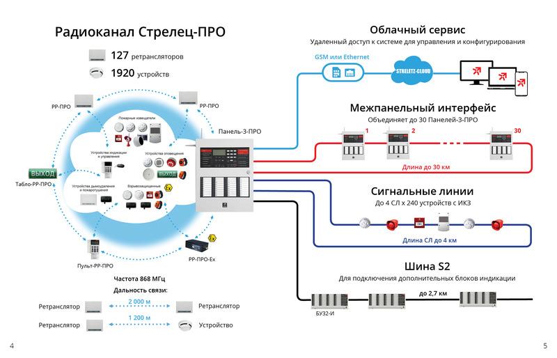 Радиоканал Стрелец-ПРО, Securika Moscow 2022