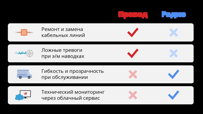 «АРГУС-СПЕКТР», выставка Securika Moscow 2022