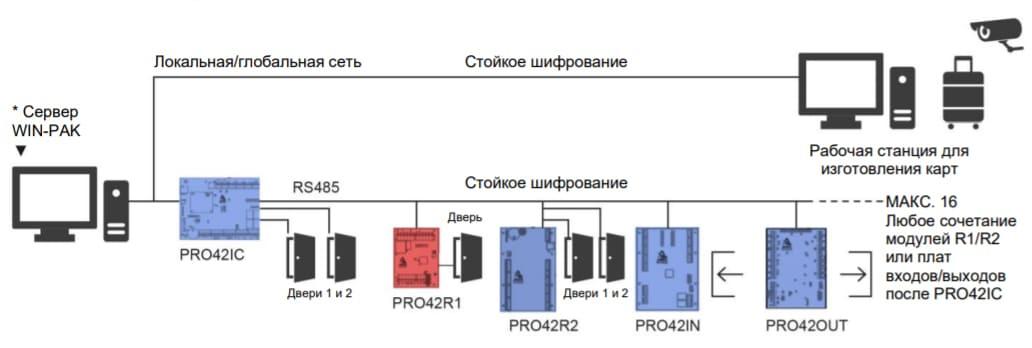 Конфигурация контроллера контроллера Honeywell PRO4200
