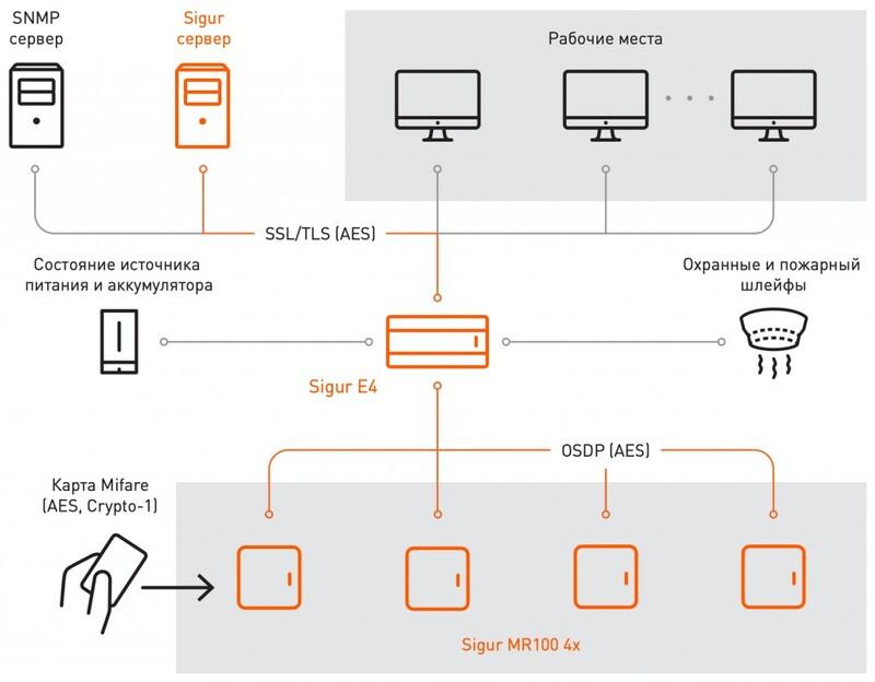 Защита передаваемых данных