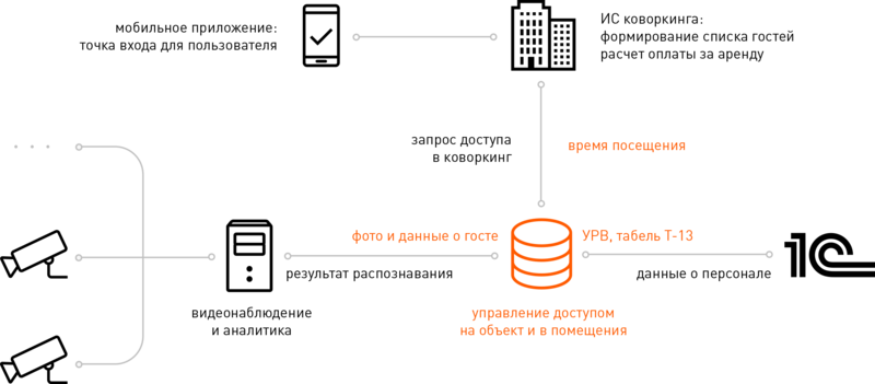 Системы физической безопасности, Securika Moscow 2022