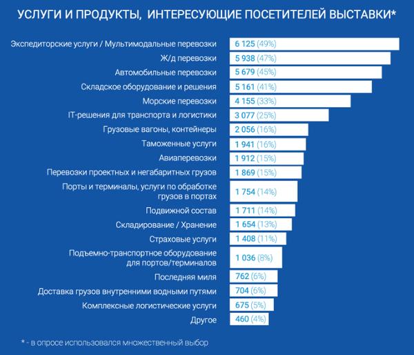 Продуктовый интерес посетителей TransRussia