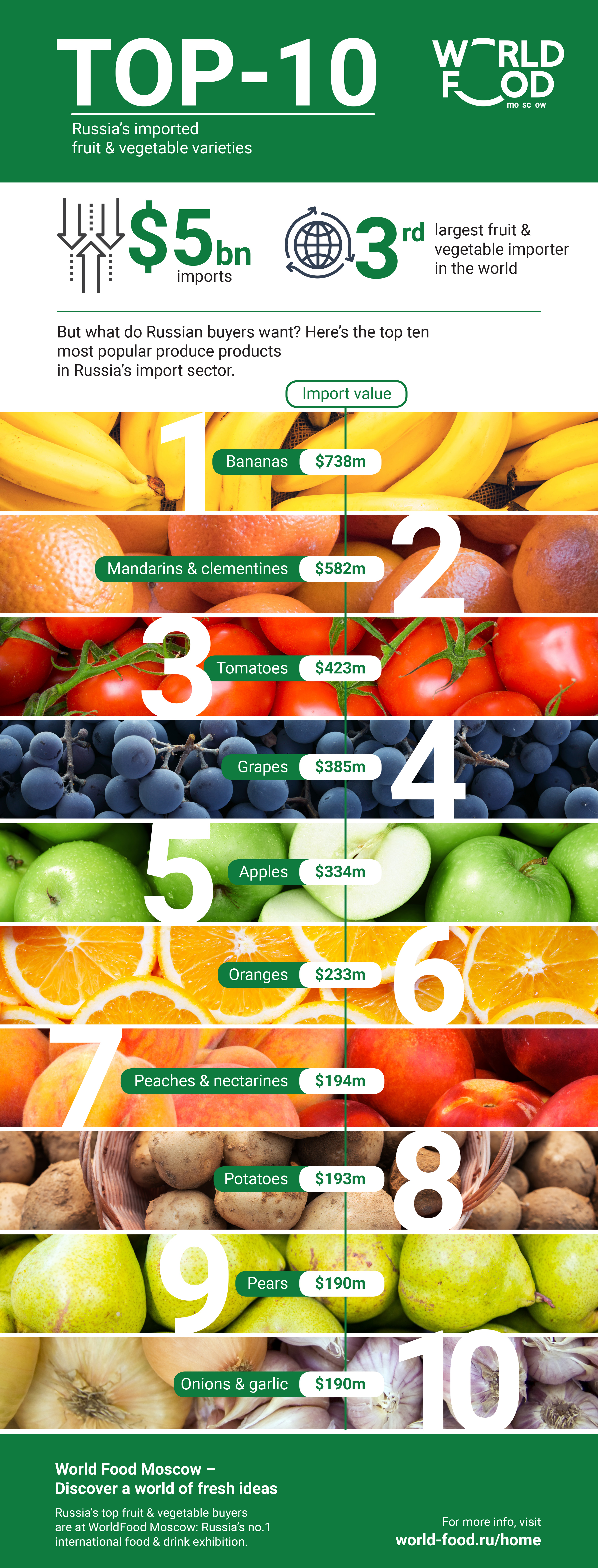 Infographic: Russia's top ten fruit & vegetable varieties