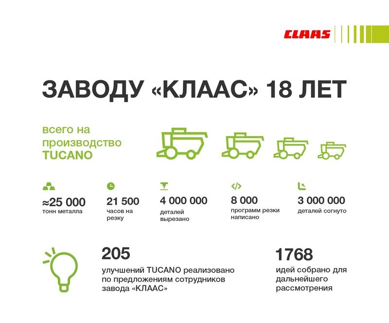 Завод CLAAS в Краснодаре 18 лет, ЮГАГРО 2021выставка сельскохозяйственной техники
