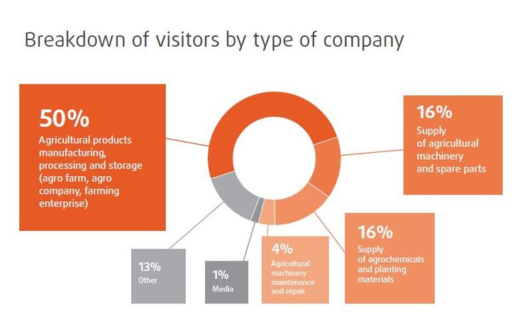 yugagro visitors type of company