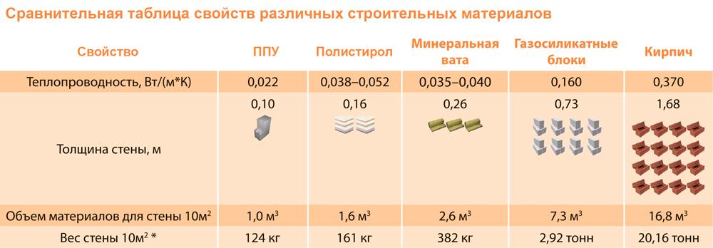 эффективные материалы для строительства фермерских и крестьянских хозяйств